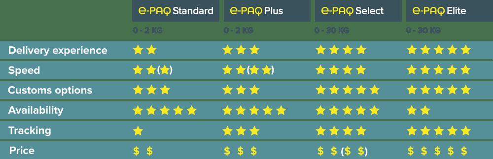 e-PAQ $ Comparison Chart October 2020